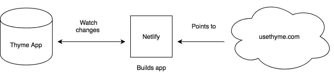 Simple app deployment to Netlify