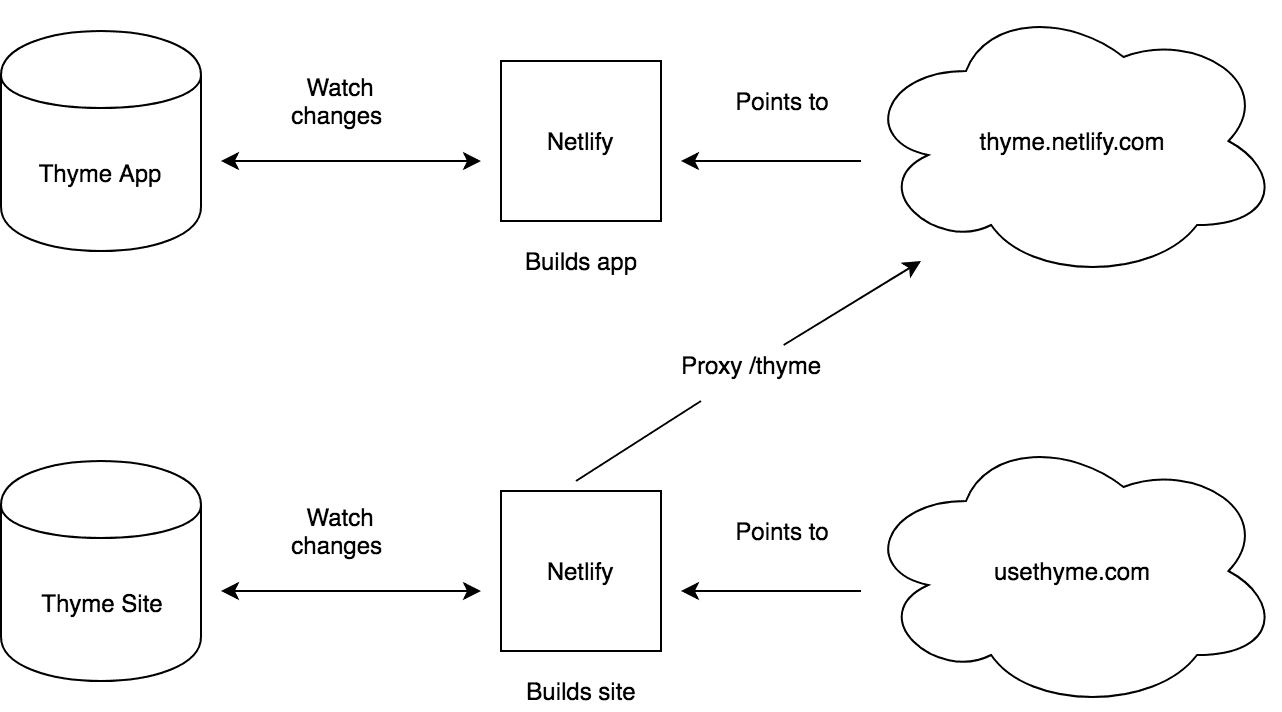 Combined site proxy in Netlify